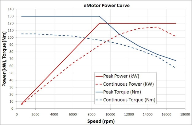 An electric motor delivers high instantaneous torque levels across a fairly substantial rpm band