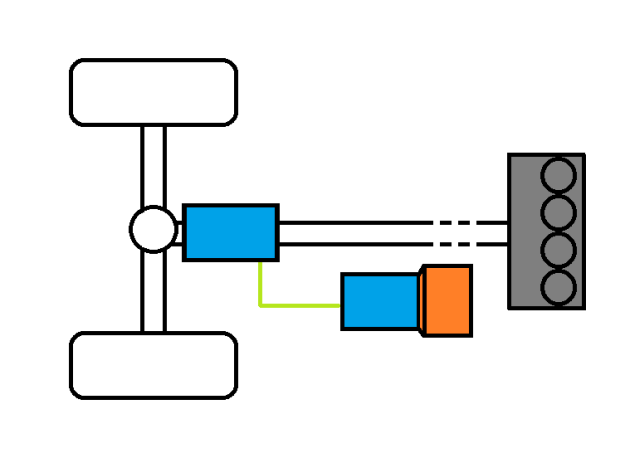 KERS utilising a mechanical storage is comprised of two MGUs (blue) linked in tandem to a flywheel (orange). The MGU attached to the flywheel acts as a charger/discharger for flywheel battery, linking to the primary MGU that sits on the driveline of this 4 cylinder ICE vehicle. (Image by: @theWPTformula)