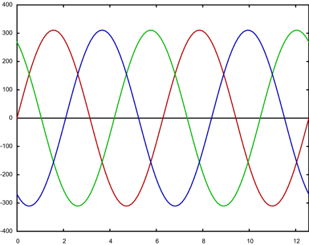 Three phases (represented by green, red and blue) of Alternating Current are sent to the fixed coils under acceleration. The gap between each phase is so small that a fourth phase would be negligible.